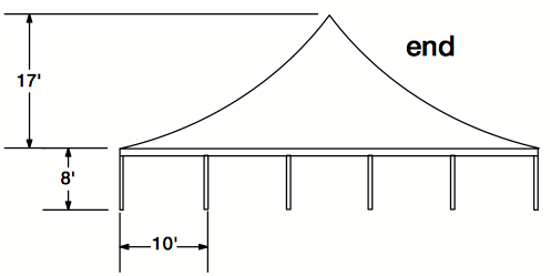 "View of the end of a ""Single Pole"" designed tent. Where multiple poles are in a ""single"" line."