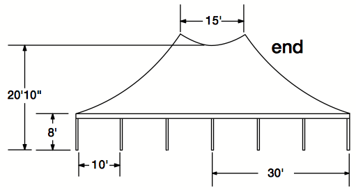 "View of the end of a ""Twin Pole"" designed tent. Where multiple poles are in a two lines. These tents don't require heavy machinery to setup."