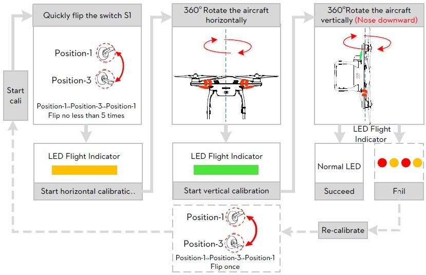 Calibration Procedure For Phantom Quadcopter Drone Rental